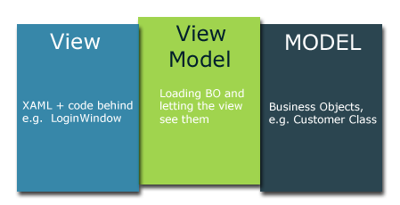 Description of View, View-Model and Model of MVVM